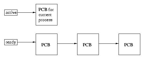 Lecture 4 one simple scheduling disciple involves selecting the active process by moving back and forth round robin through the ready list each process is selected ccuart Image collections