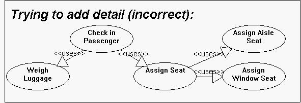 Uml use case diagrams tips what is the difference between uses and extends ccuart Choice Image