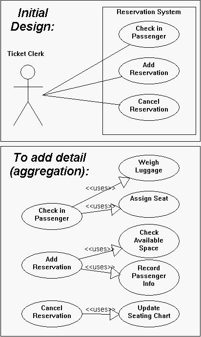 Uml use case diagrams tips when do i use the uses arrow ccuart Images
