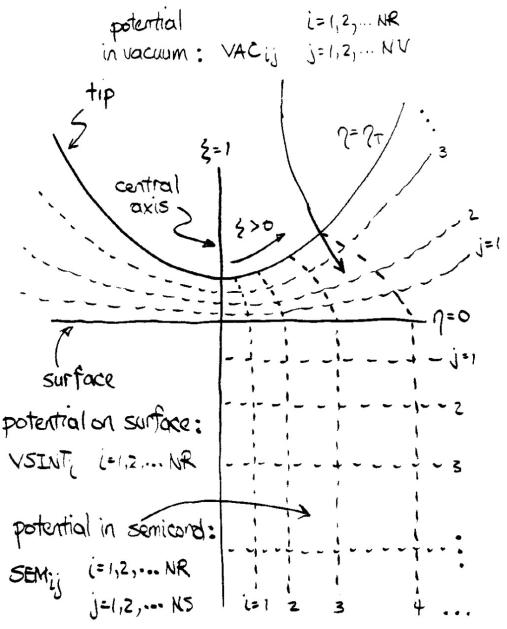 SEMITIP, version 6